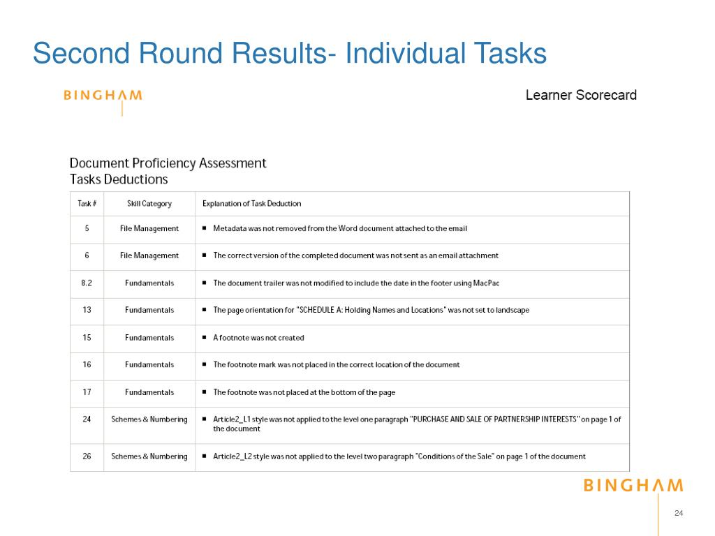 Second Round Results- Individual Tasks