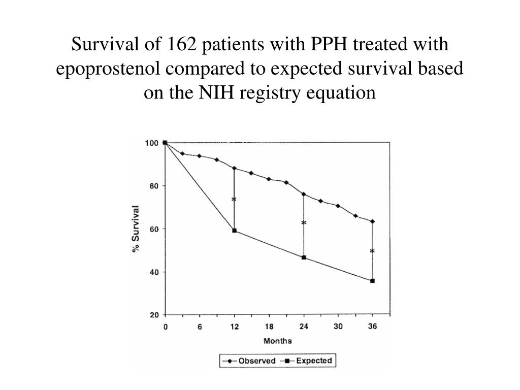 Survival of 162 patients with PPH treated with epoprostenol compared to expected survival based on the NIH registry equation