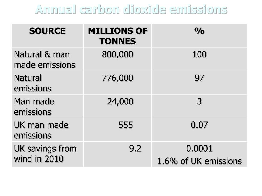 Annual carbon dioxide emissions