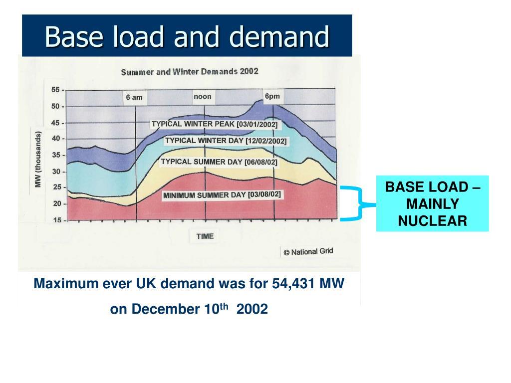 Base load and demand