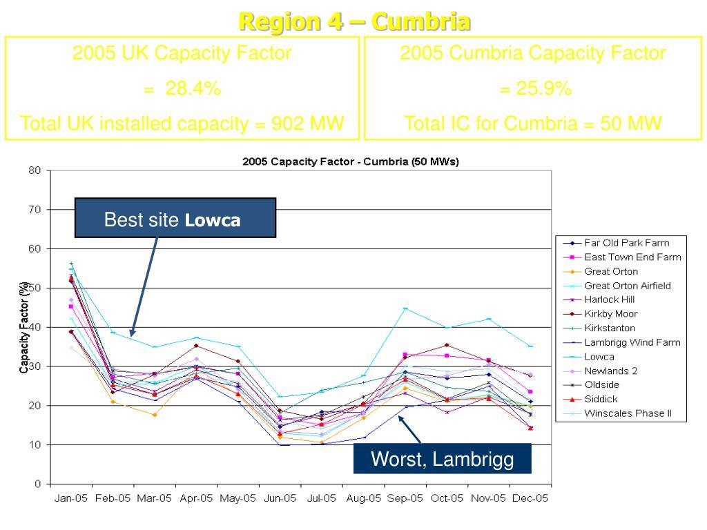 Region 4 – Cumbria