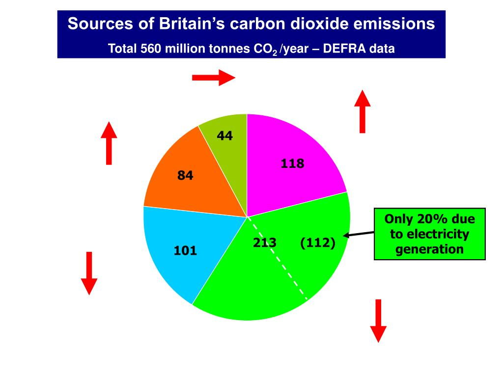 Sources of Britain's carbon dioxide emissions