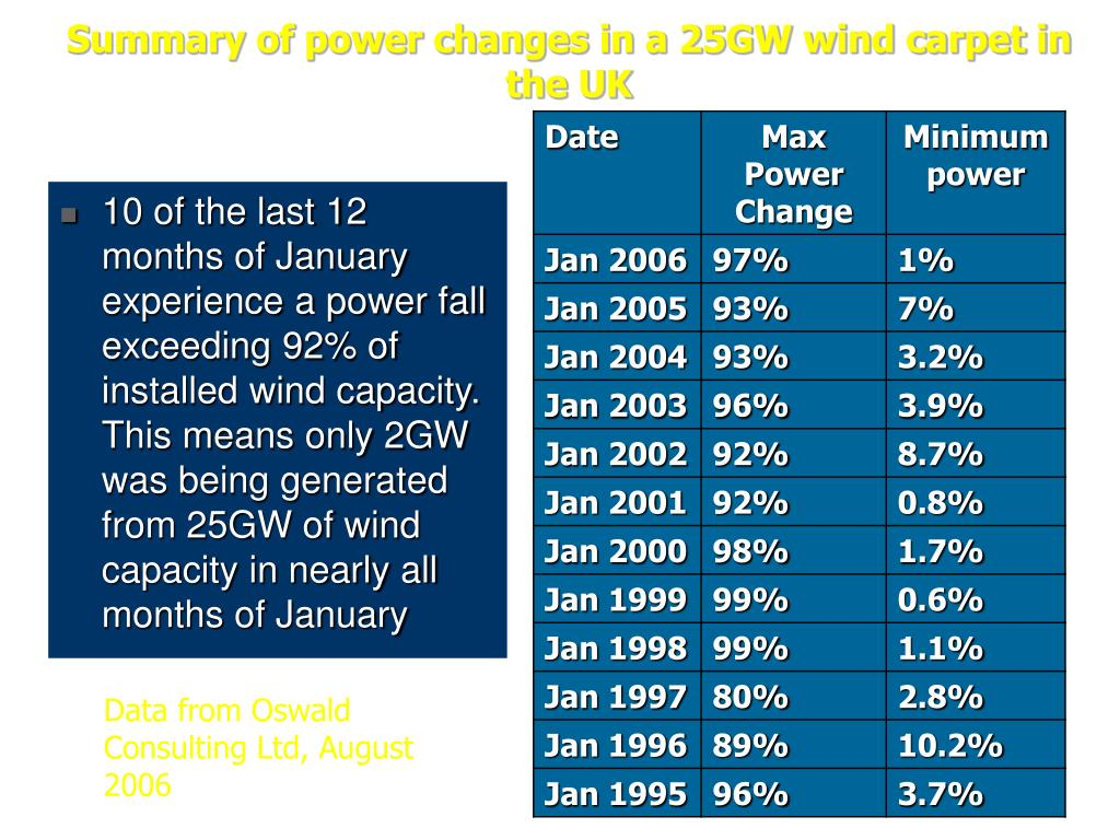 Summary of power changes in a 25GW wind carpet in the UK