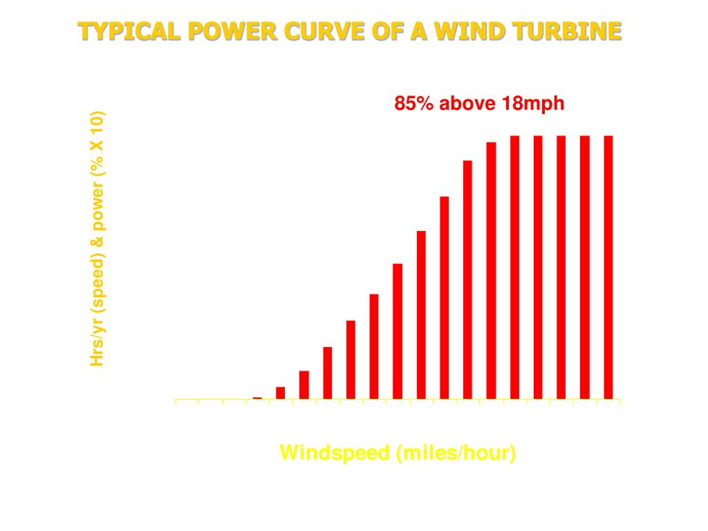 TYPICAL POWER CURVE OF A WIND TURBINE