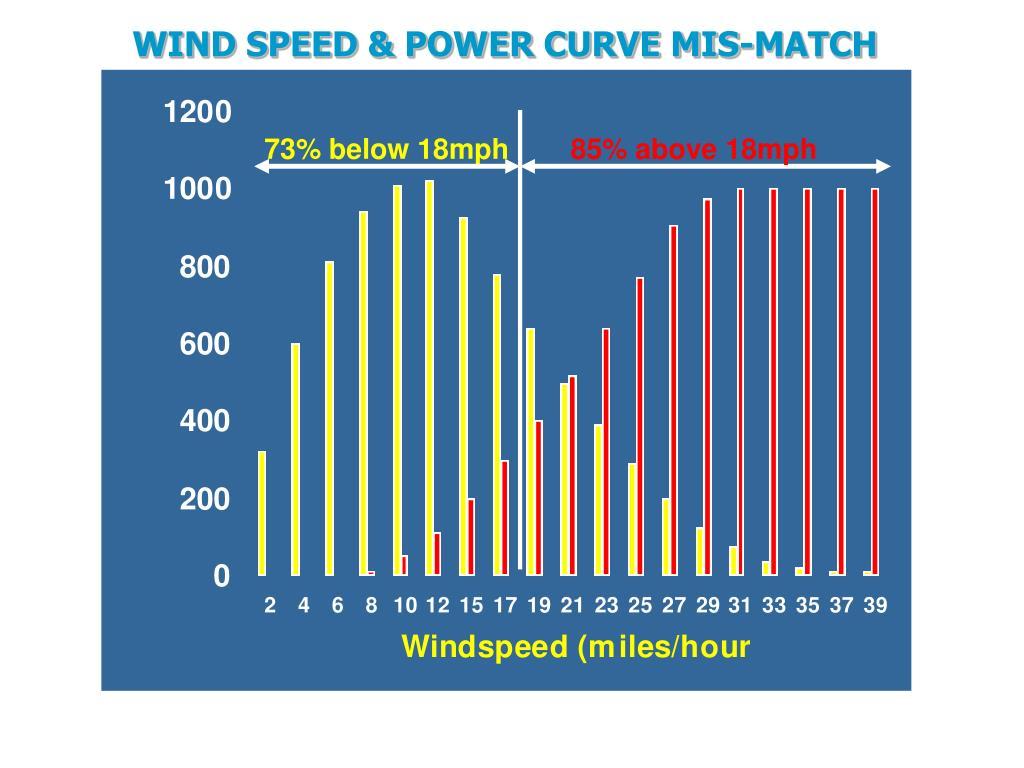 WIND SPEED & POWER CURVE MIS-MATCH