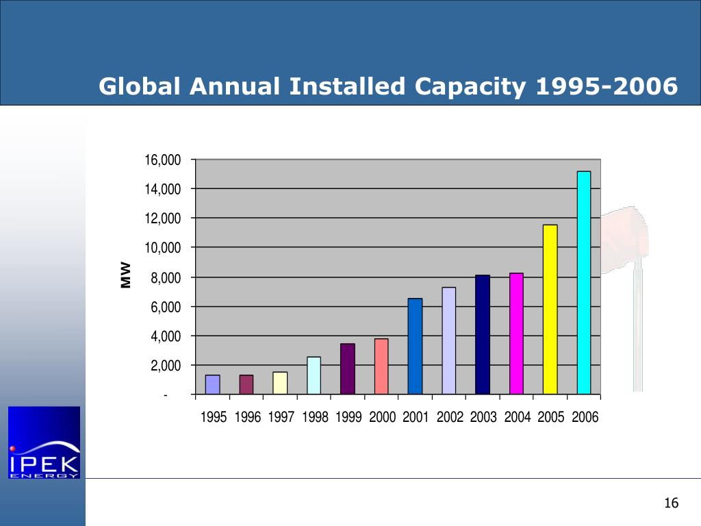 Global Annual Installed Capacity 1995-2006