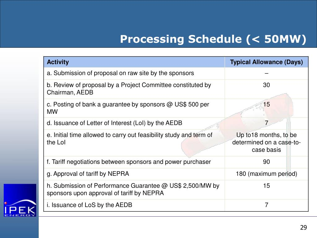 Processing Schedule (< 50MW)