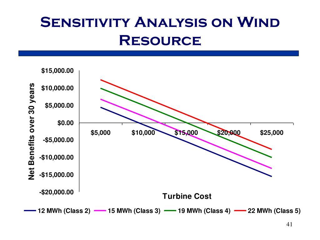 Sensitivity Analysis on Wind Resource