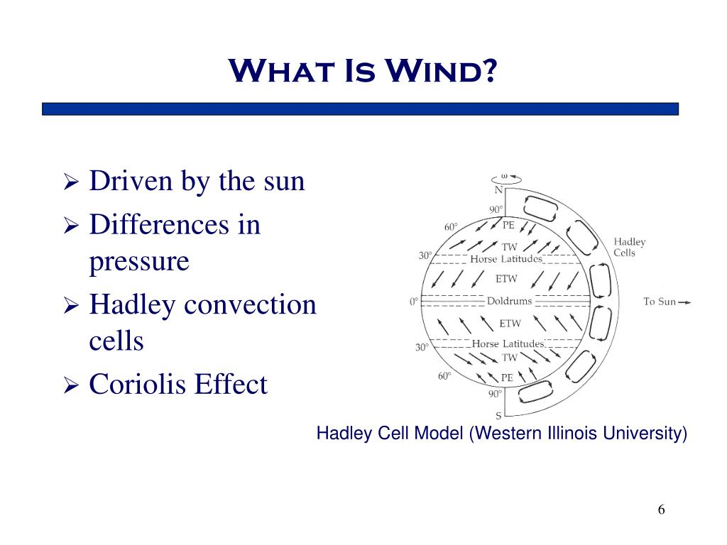 What Is Wind?
