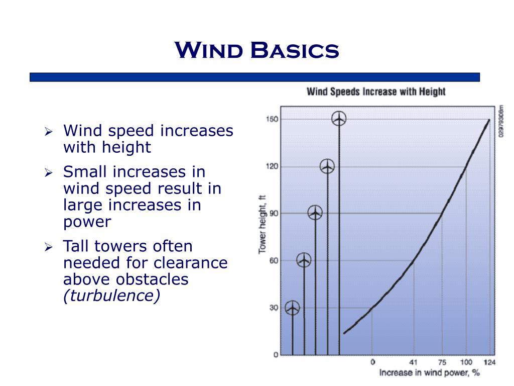 Wind Basics