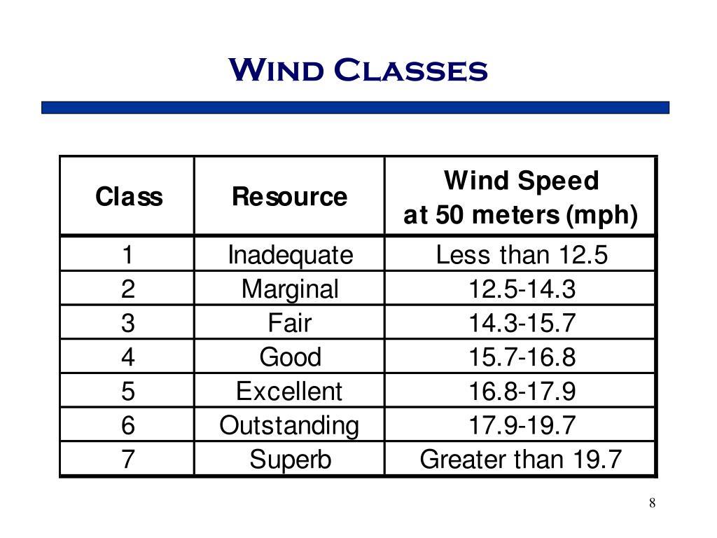 Wind Classes