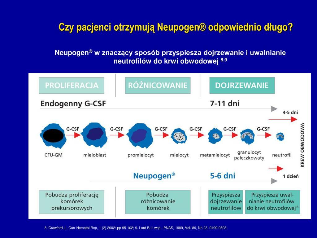 Czy pacjenci otrzymują Neupogen® odpowiednio długo?
