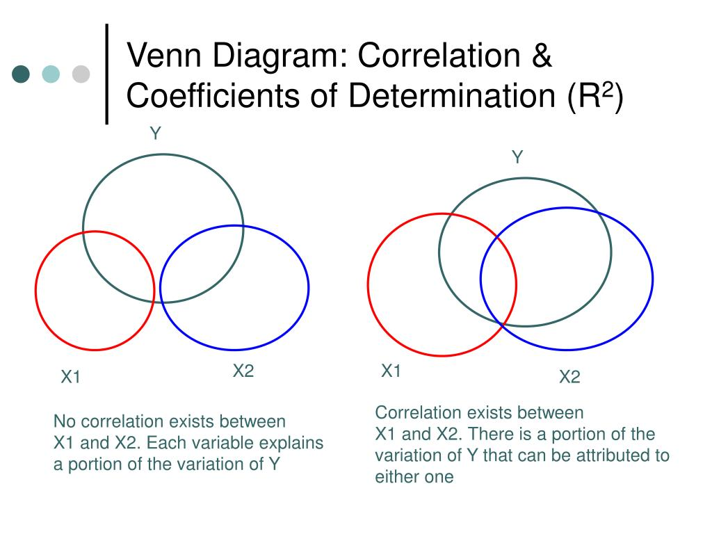 Venn Diagram: Correlation & Coefficients of Determination (R