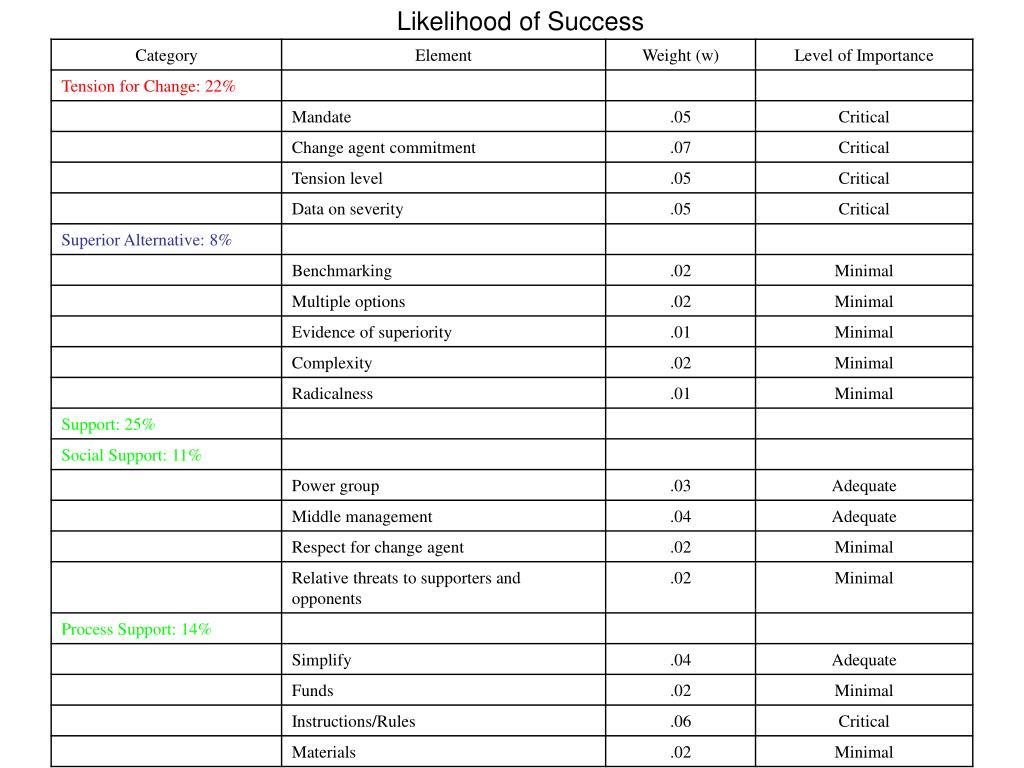Likelihood of Success