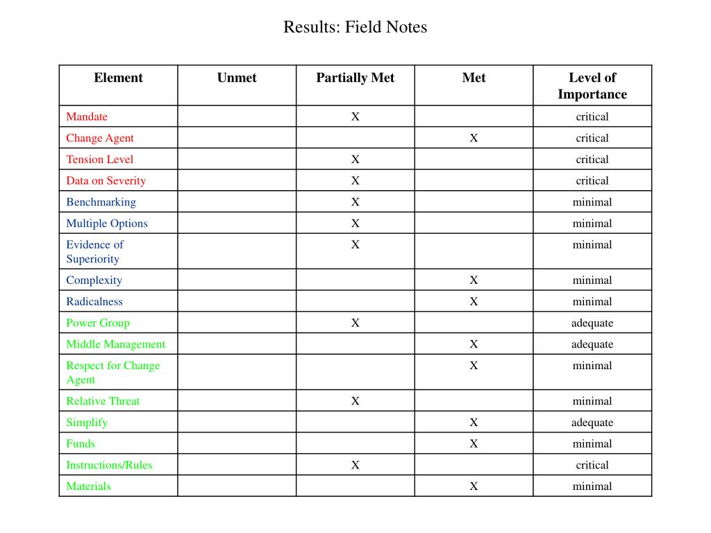 Results: Field Notes