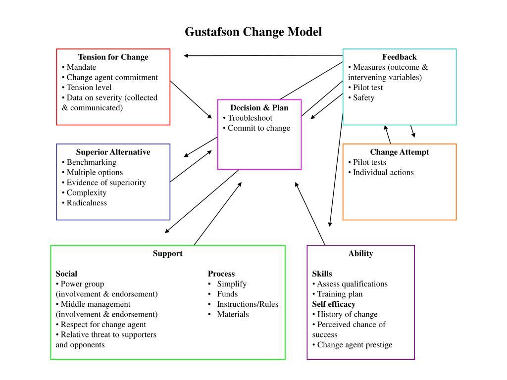 Gustafson Change Model