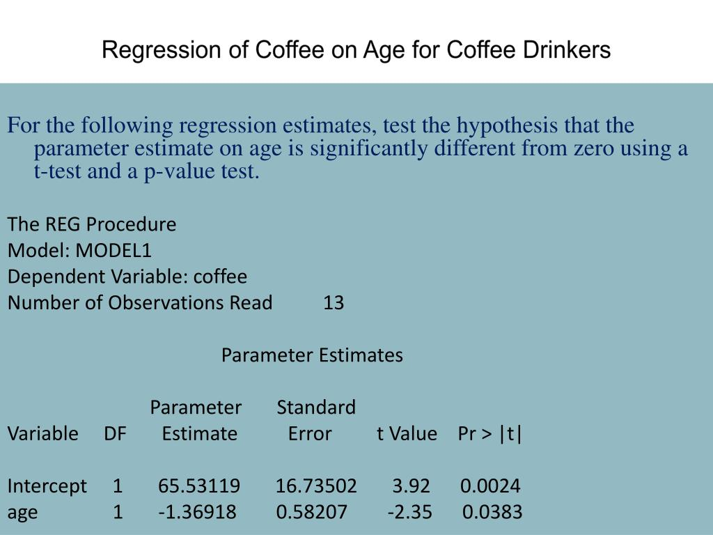 Regression of Coffee on Age for Coffee Drinkers
