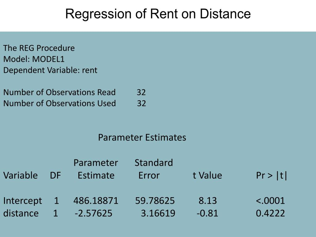 Regression of Rent on Distance