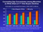 counseling gap concentrates among minorities as white share of 1 st time buyers declines