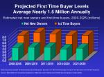 projected first time buyer levels average nearly 1 5 million annually
