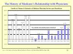 the history of medicare s relationship with physicians