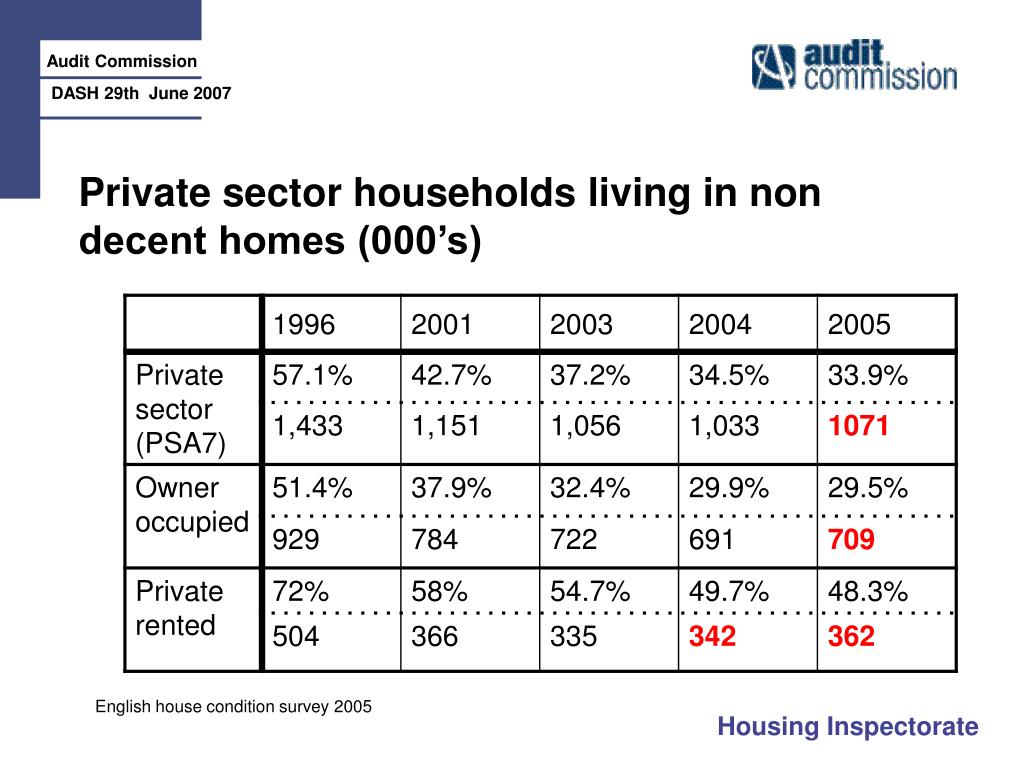 Private sector households living in non decent homes (000's)