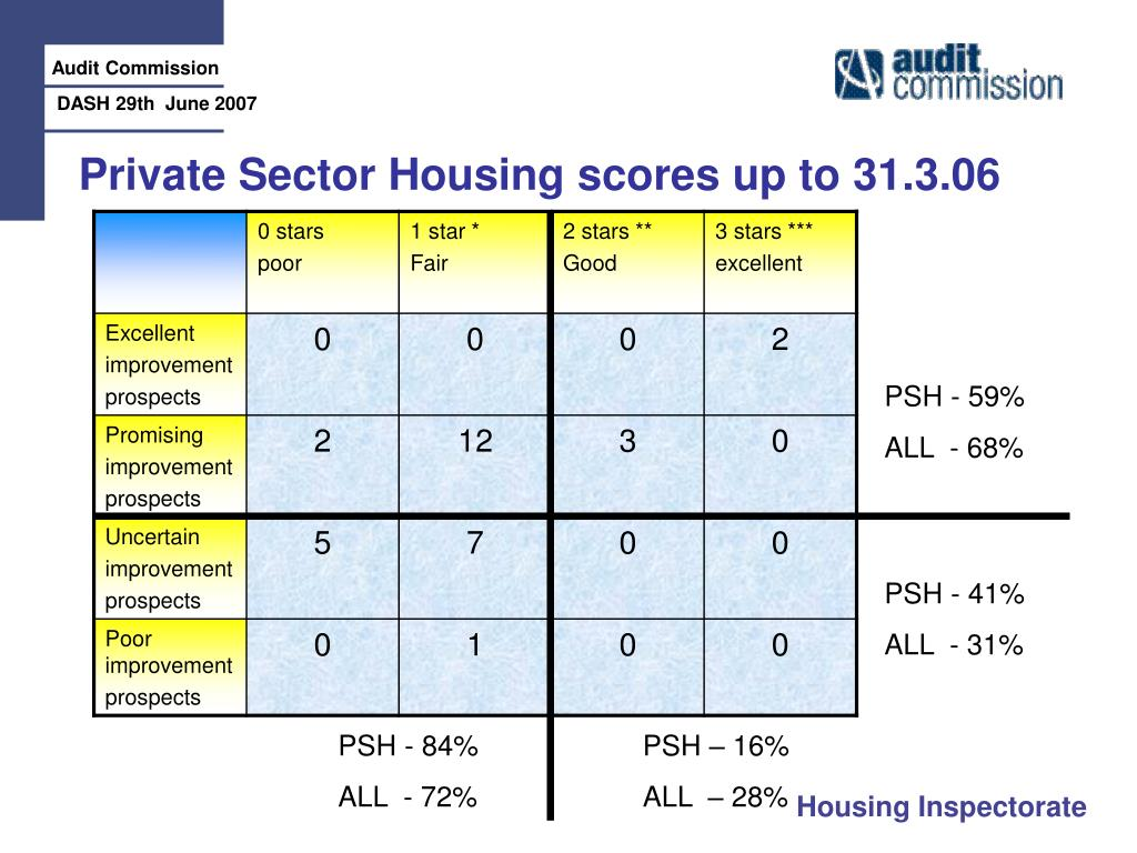 Private Sector Housing scores up to 31.3.06