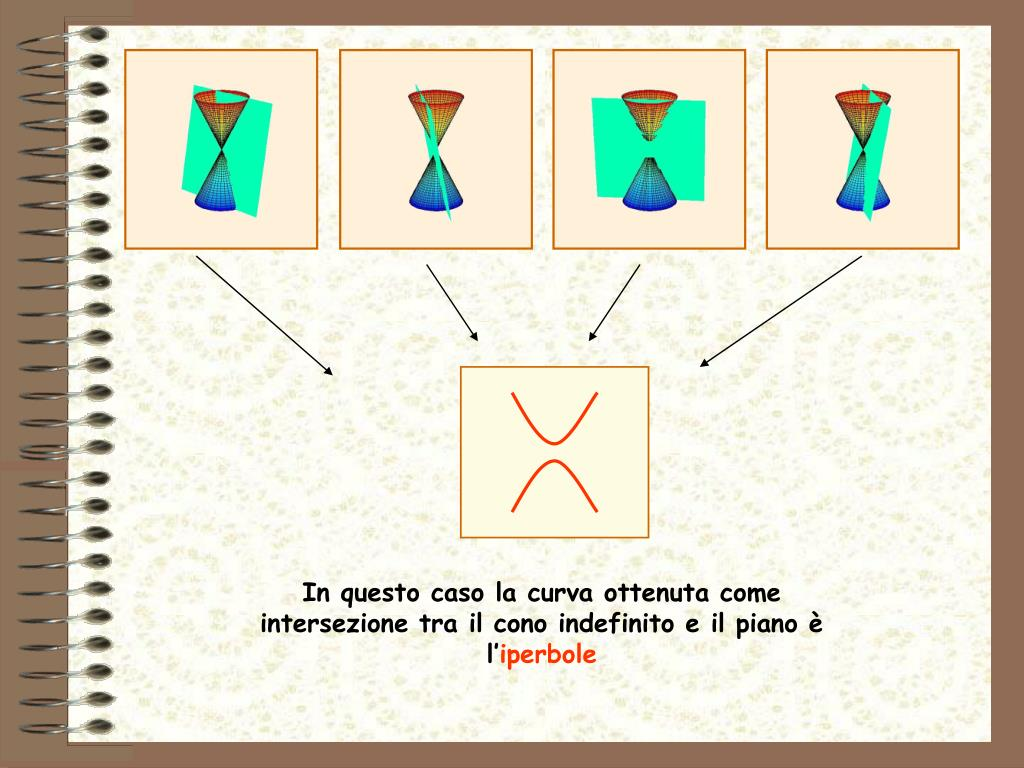 In questo caso la curva ottenuta come intersezione tra il cono indefinito e il piano è l'