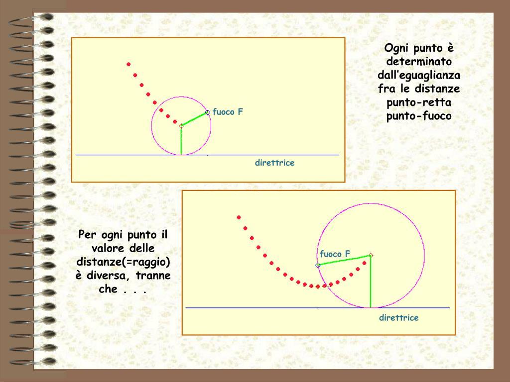 Ogni punto è determinato dall'eguaglianza fra le distanze punto-retta punto-fuoco