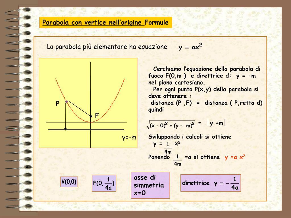 La parabola più elementare ha equazione