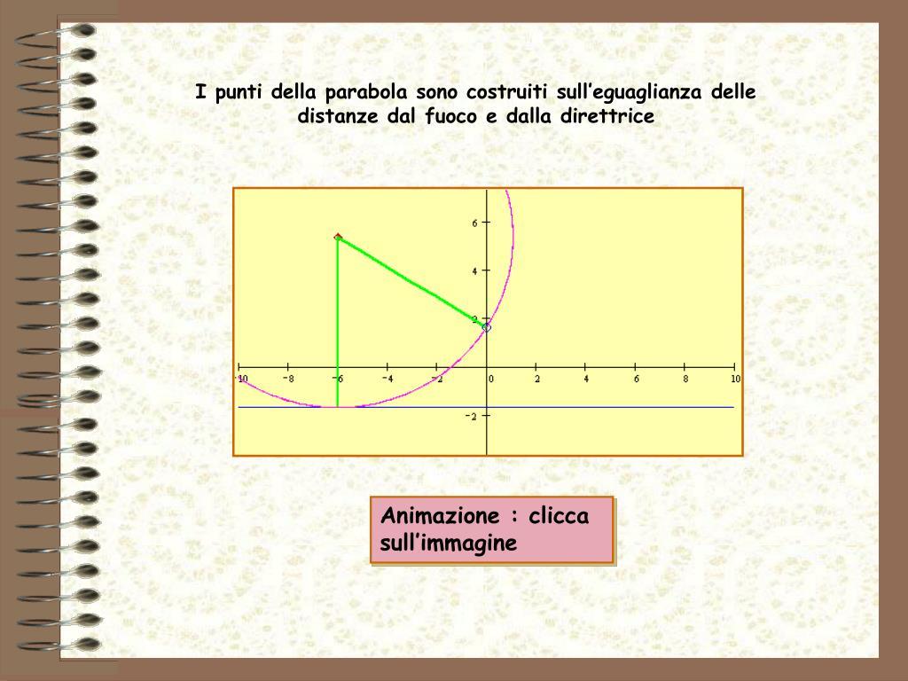 I punti della parabola sono costruiti sull'eguaglianza delle distanze dal fuoco e dalla direttrice