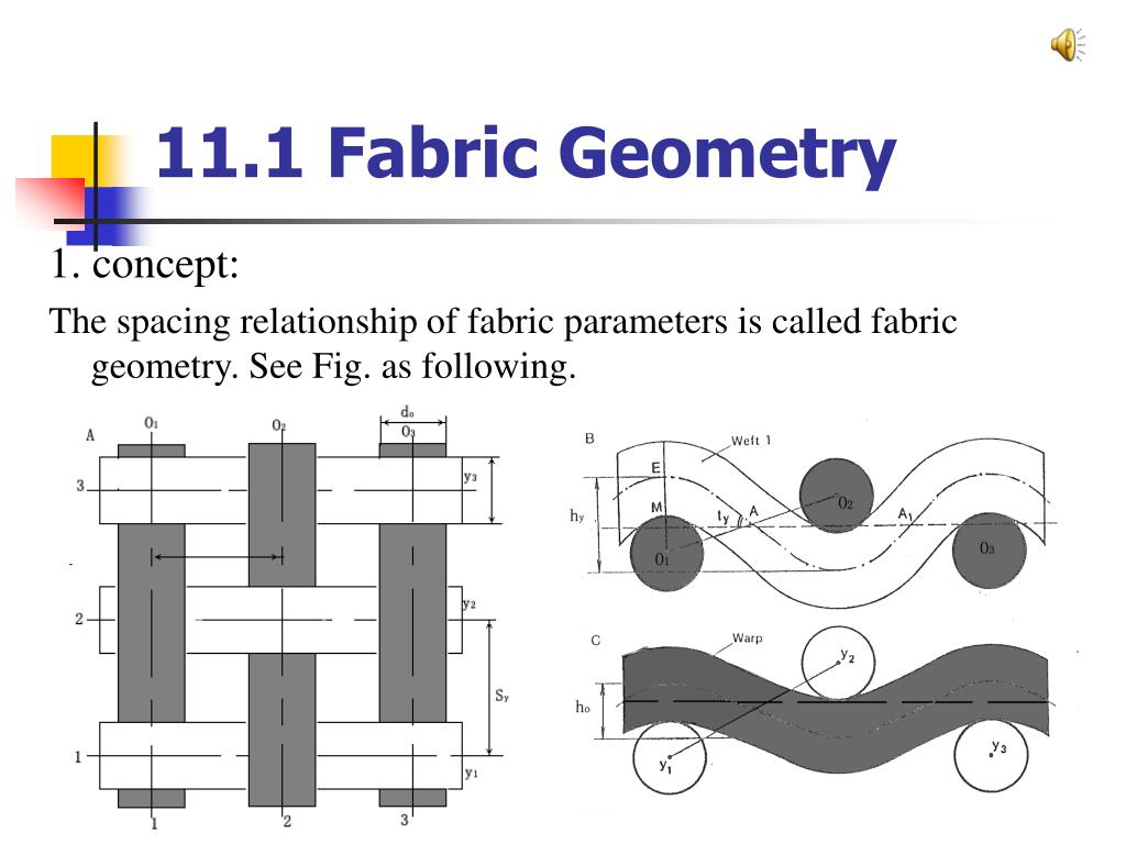11.1 Fabric Geometry