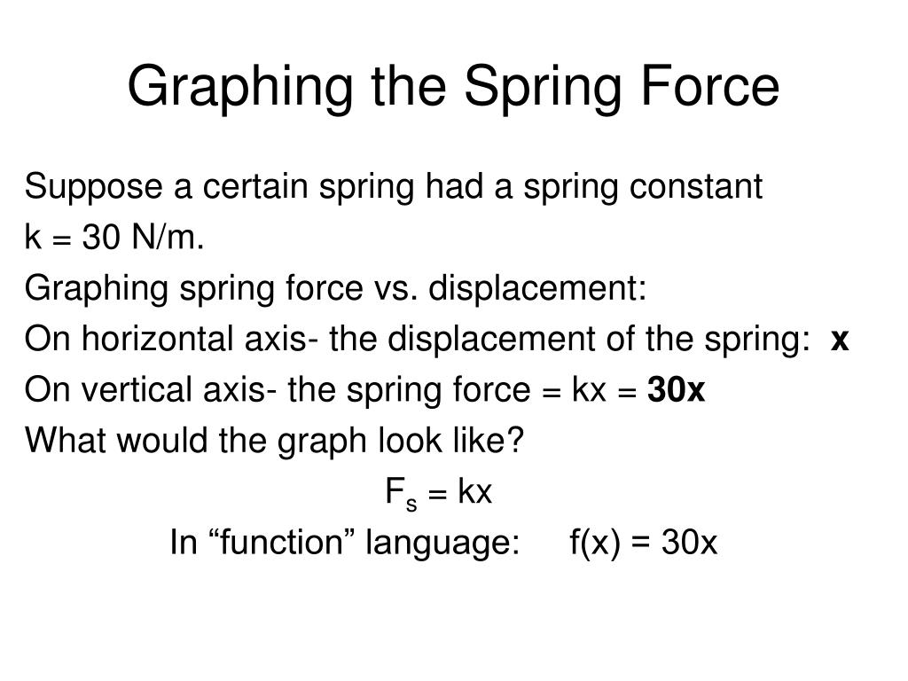 Graphing the Spring Force