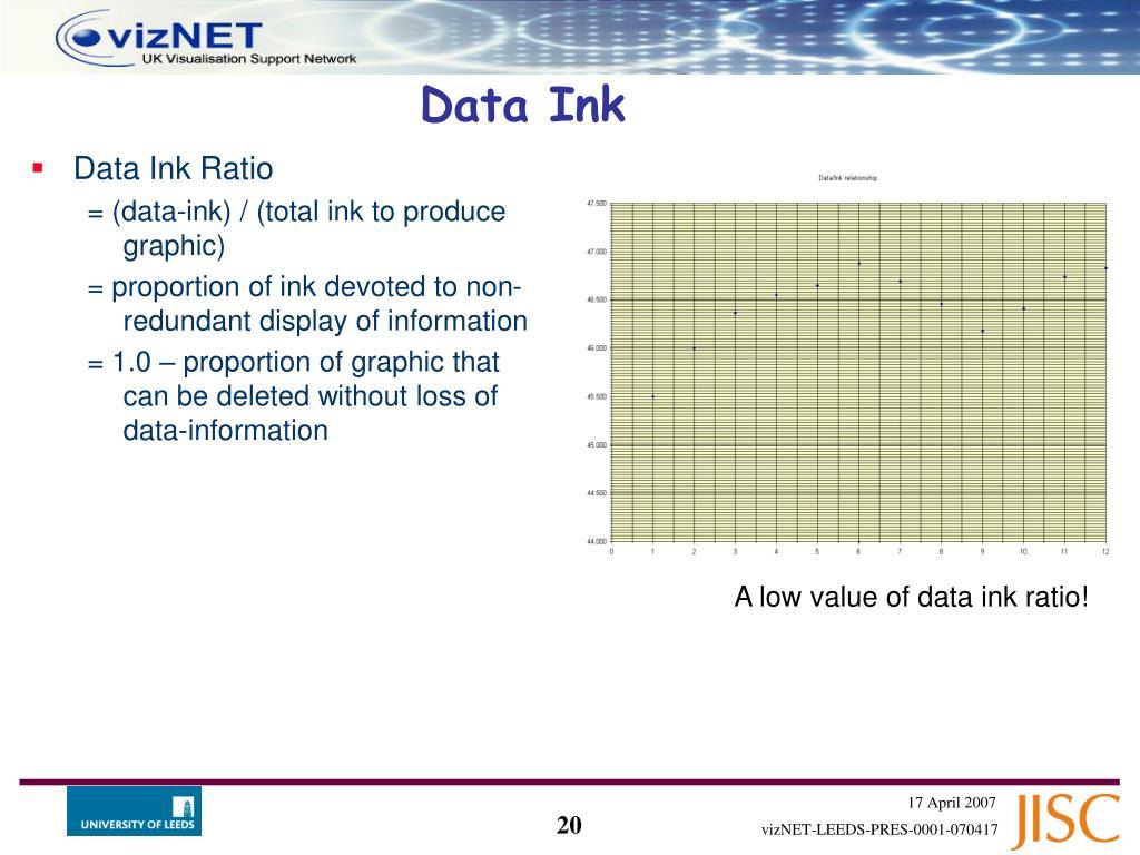 Data Ink Ratio