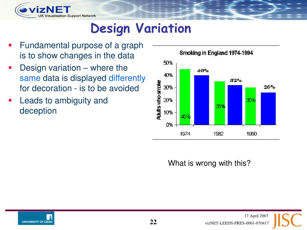 Fundamental purpose of a graph is to show changes in the data