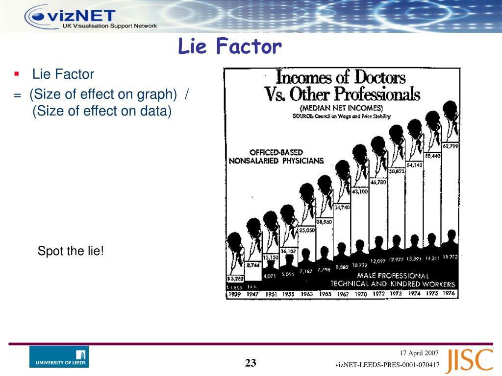 Lie Factor