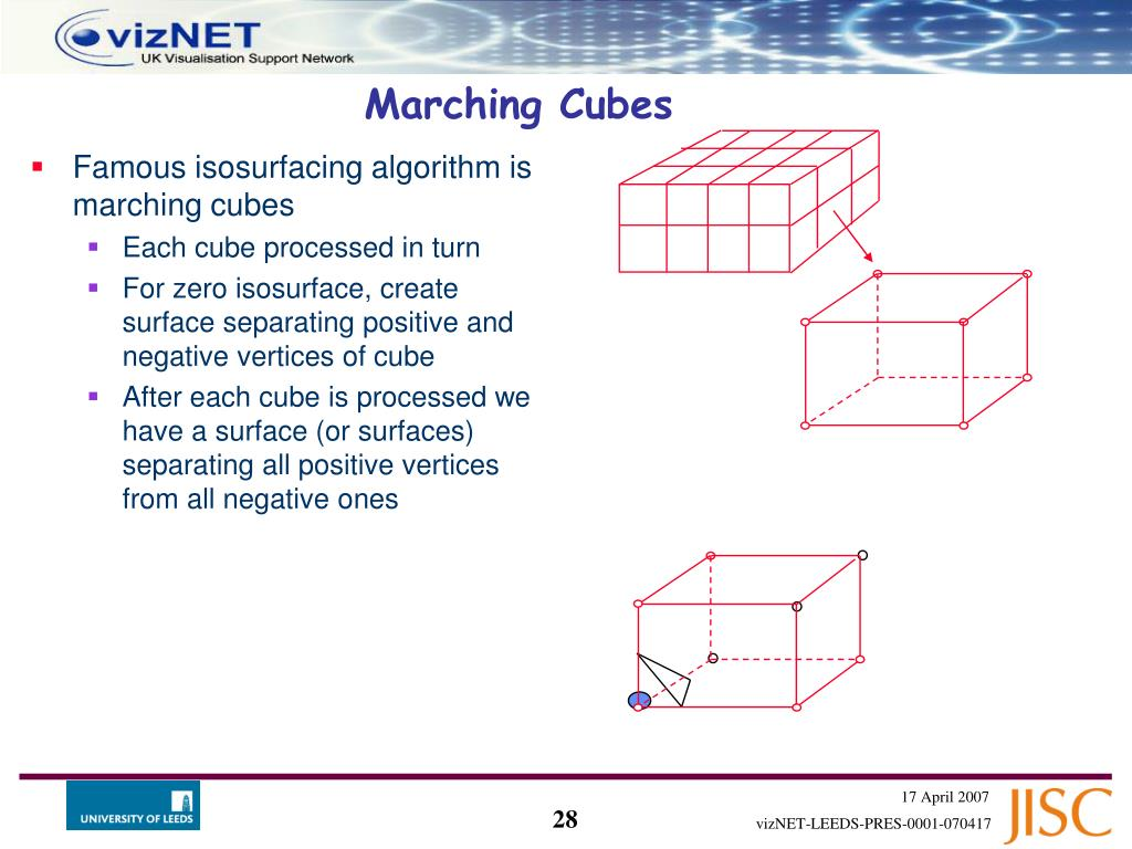 Famous isosurfacing algorithm is marching cubes