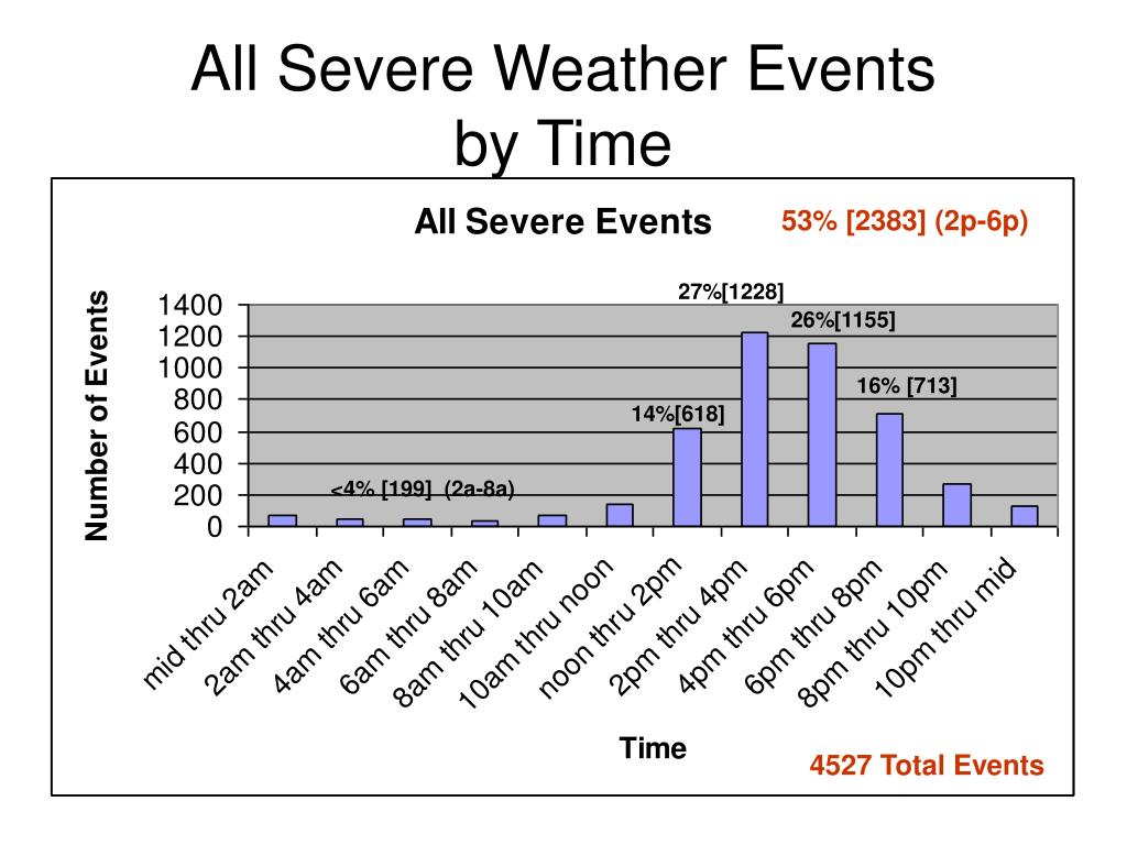 All Severe Weather Events