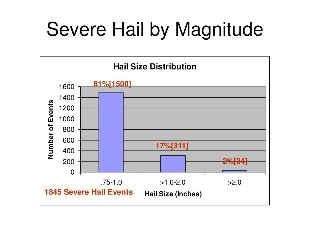 Severe Hail by Magnitude