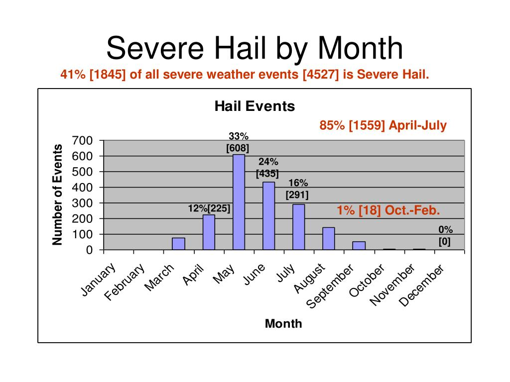 Severe Hail by Month