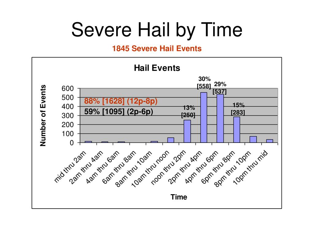 Severe Hail by Time