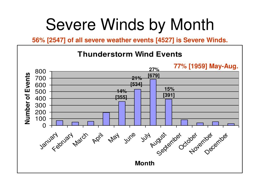 Severe Winds by Month