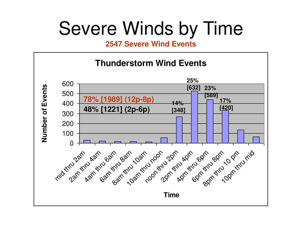 Severe Winds by Time