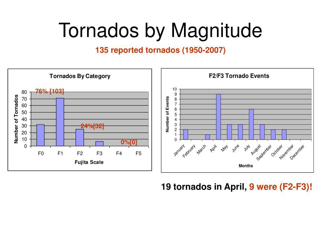 Tornados by Magnitude