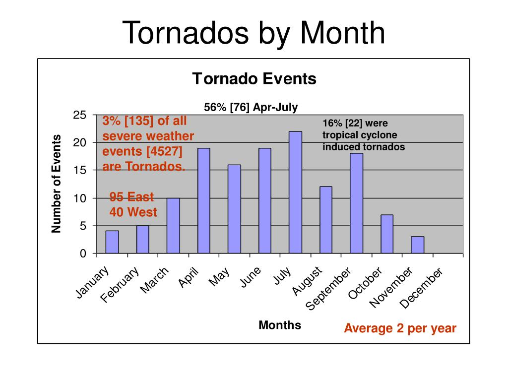 Tornados by Month