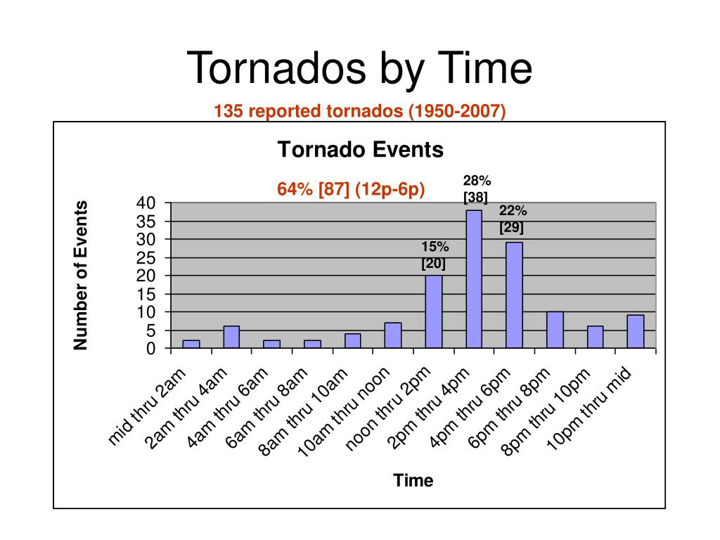 Tornados by Time
