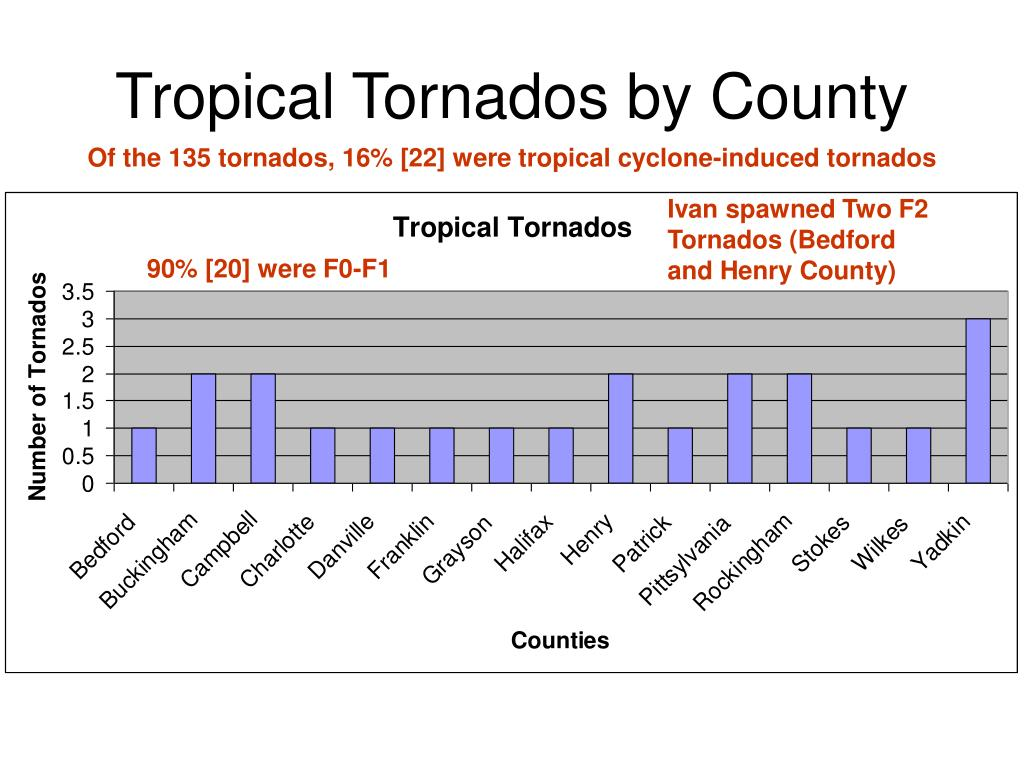 Tropical Tornados by County