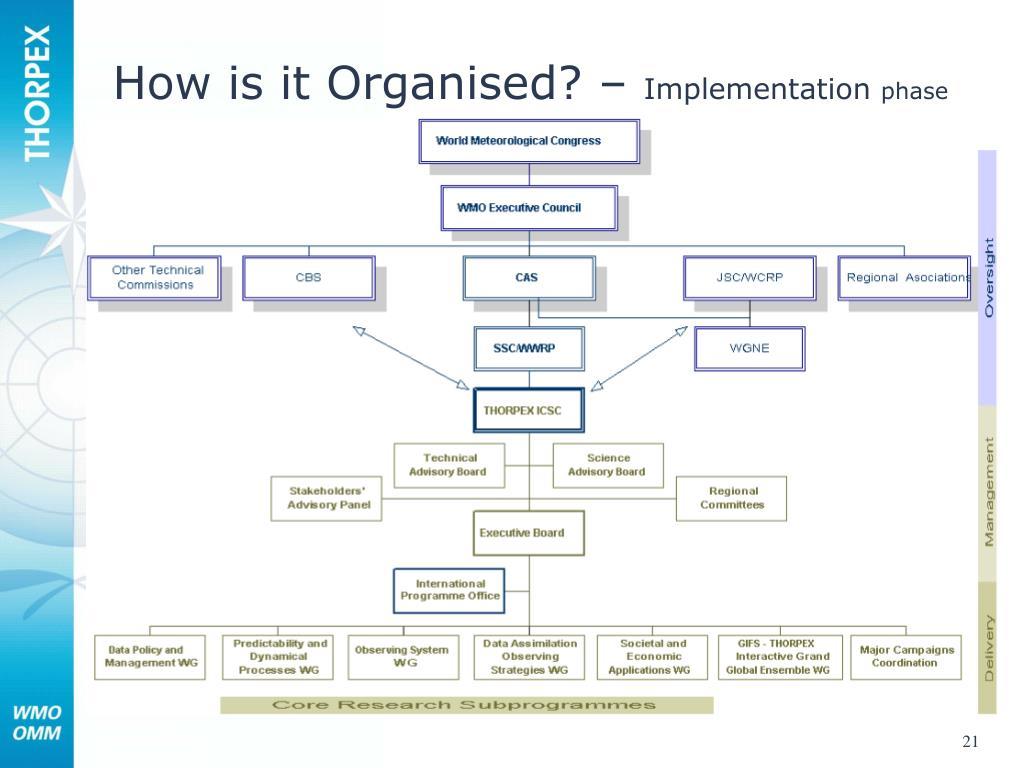 How is it Organised? –