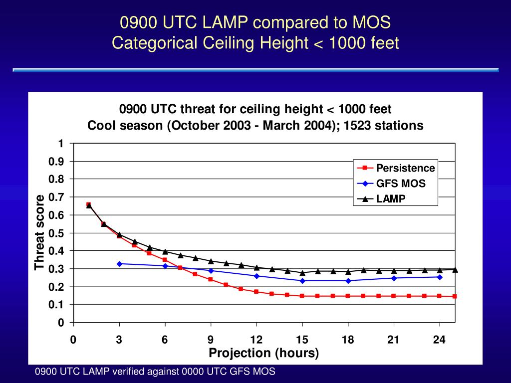 0900 UTC LAMP compared to MOS