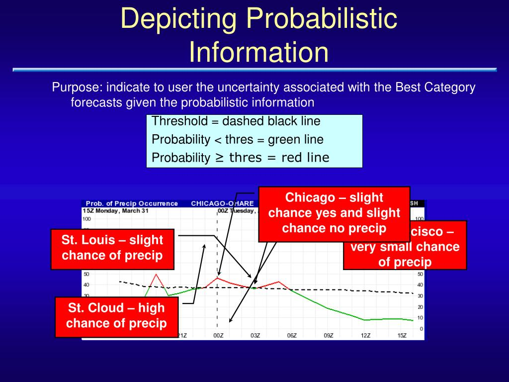 Chicago – slight chance yes and slight chance no precip